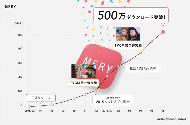 MERY、アプリ開始から10ヶ月で500万DLを突破