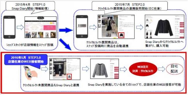 大丸松坂屋、オムニチャネル・リテイリングの取り組みを強化