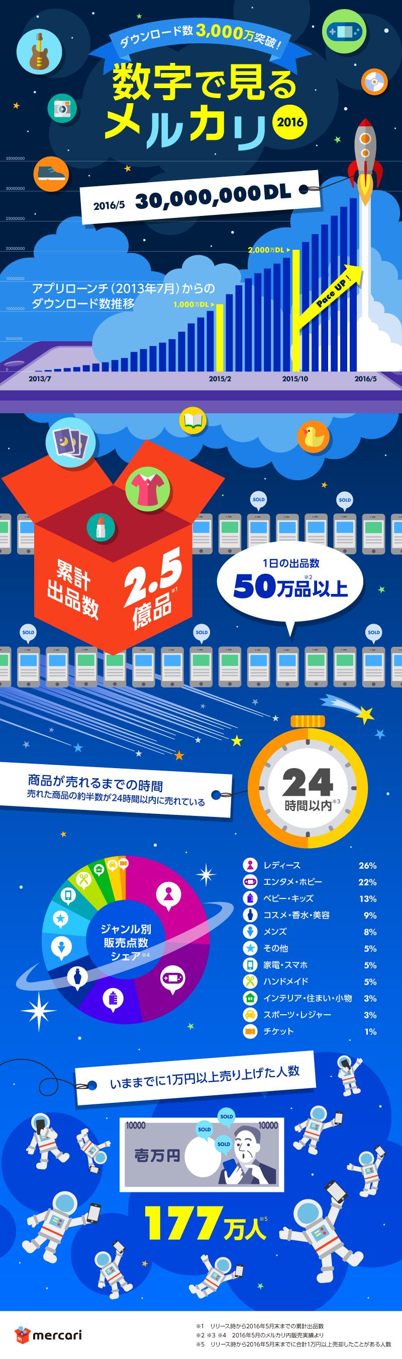 メルカリ、日米合計で4,000万DL突破、日本版は3,000万を超える