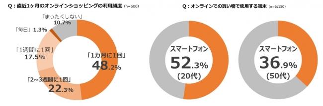 20〜50代の90%が月に1度以上ECを利用、アプリ経由も3割へ