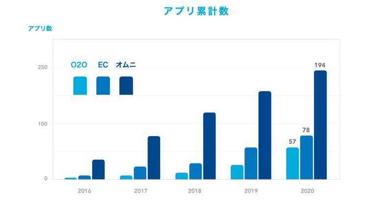 店舗がデジタル化を急ぐ、過去5年でアプリ導入数19倍 / 平均DL数はEC・オムニアプリが昨年比1.3倍