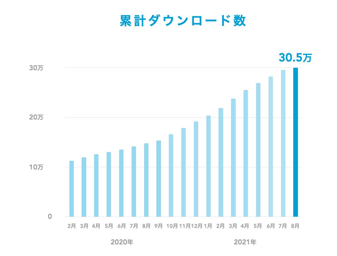 BtoBアプリ(営業支援)の利用状況調査データ【2021年】